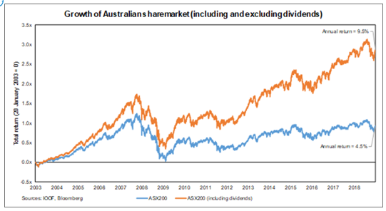 Growth of Australian Sharemarket (including and excluding dividends)